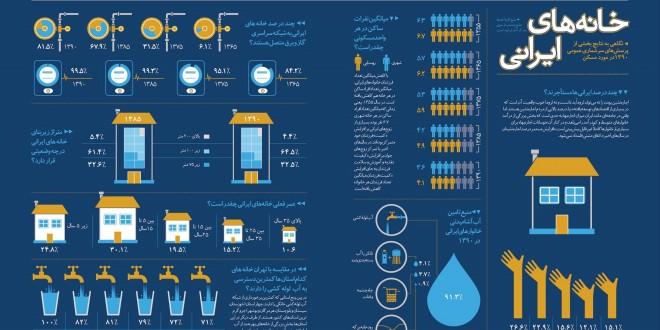 امار خانه های ایران